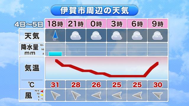 の 天気 市 伊賀